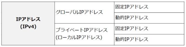 動的IPアドレスと固定IPアドレス-1