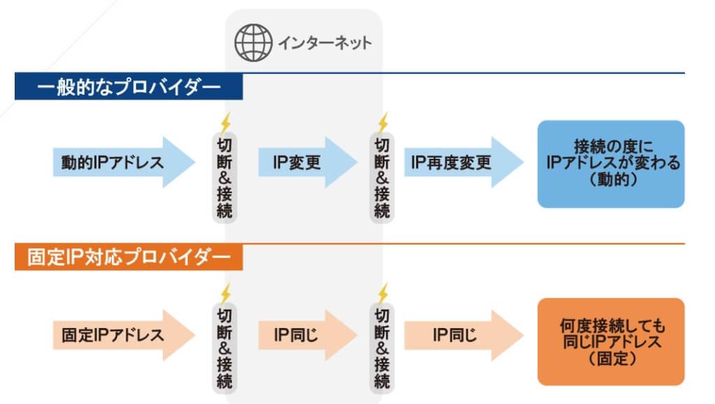 動的IPアドレスと固定IPアドレス-2