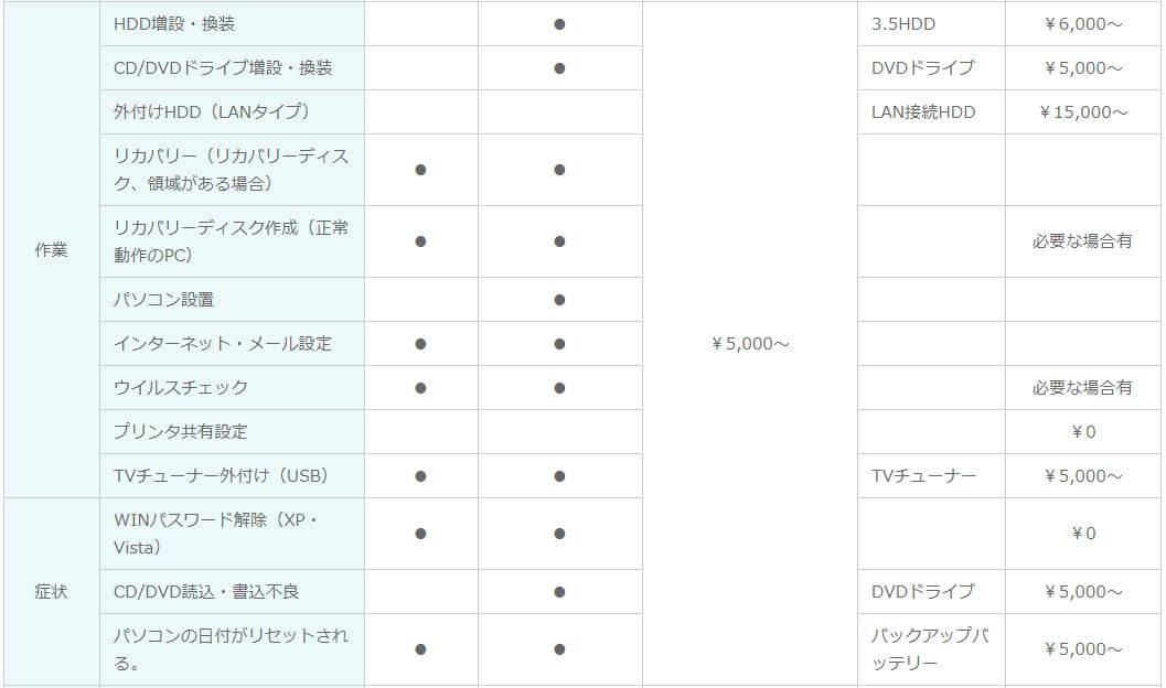 PCエイド 修理費用詳細-4