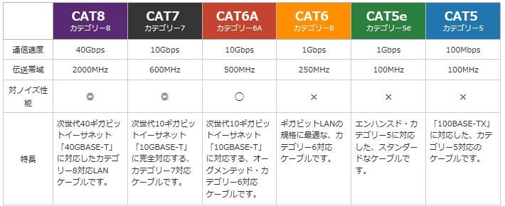 LANケーブルの規格一覧