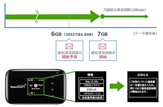 S-WiFi 速度制限があるのイメージ