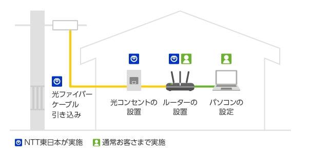 フレッツ光 NTT東日本公式ホームページ