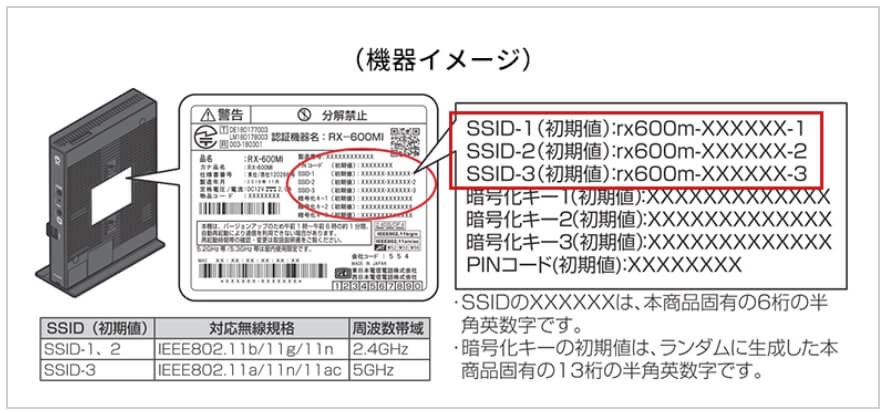 NTTのホームゲートウェイのSSIDの一例