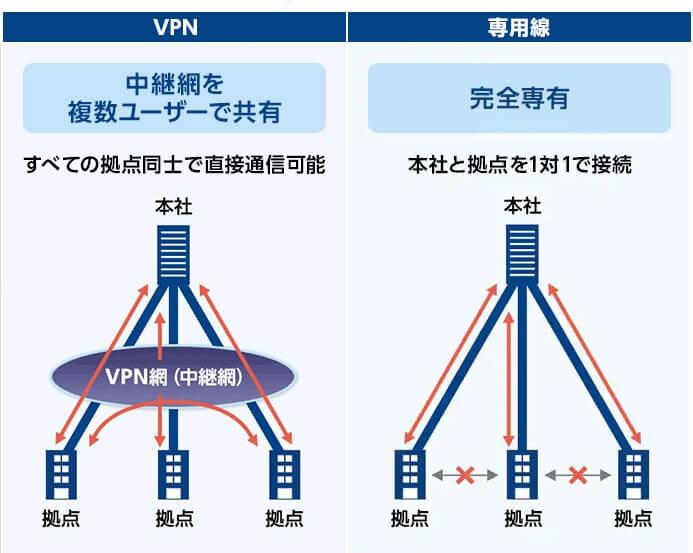 VPNと専用線の特長