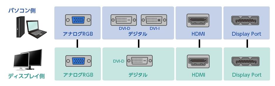 外部ディスプレイの映像入力端子を確認する