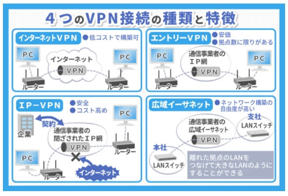 テレワークで利用できる主なVPN接続の種類