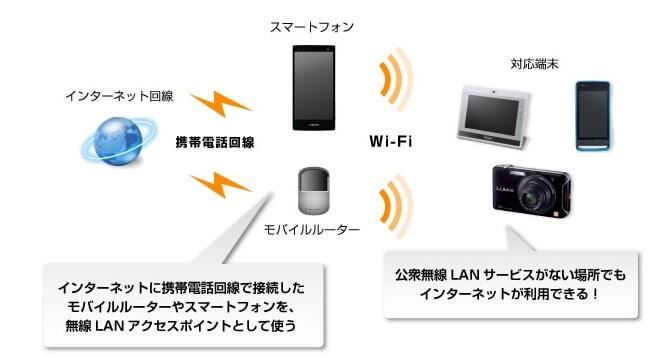 Panasonic 無線回線説明