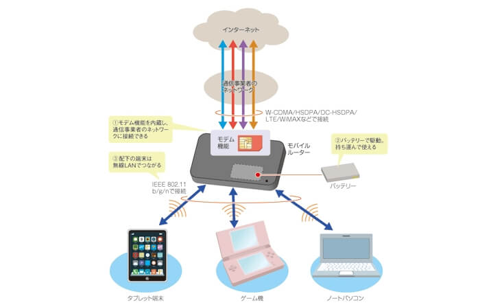 日経XTECH モバイルWi-Fiルーターの説明