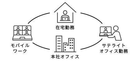 テレワークのイメージ