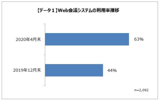 Web会議システムの利用率