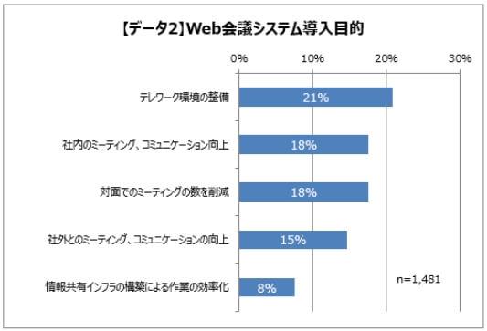 Web会議システムの導入目的