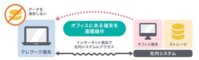 リモートデスクトップのイメージ
