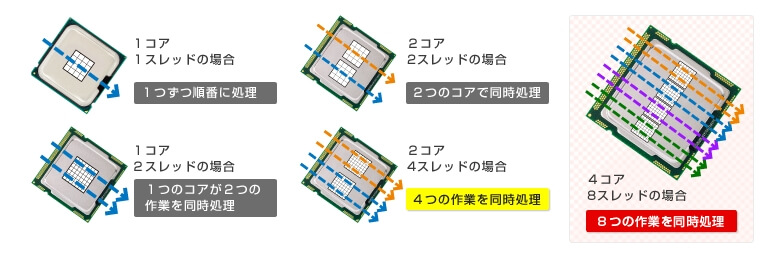 CPUの種類