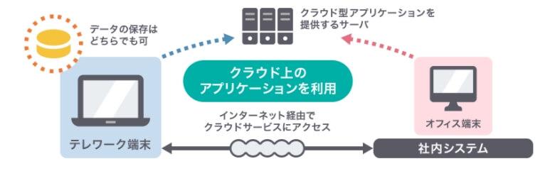 クラウド型アプリのイメージ