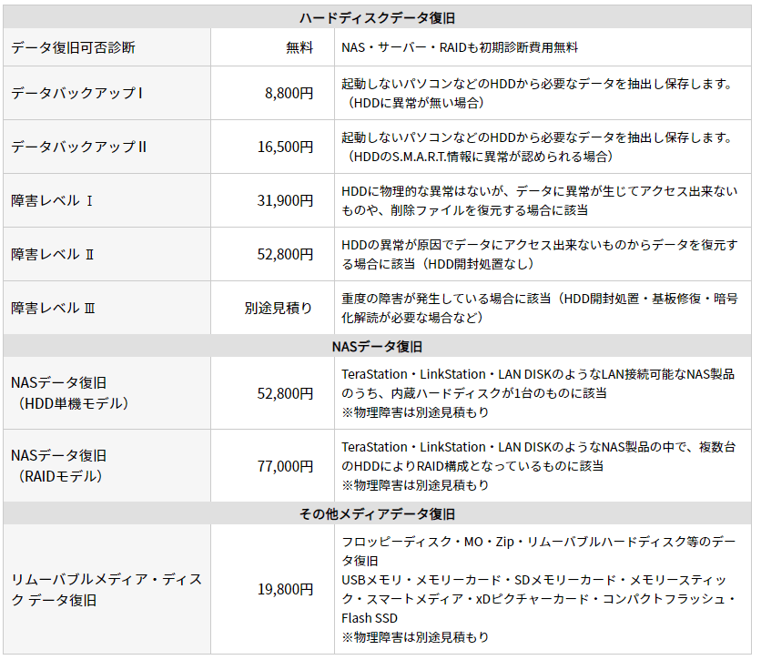 パソコンドック24 -その他データ復旧症状別料金-