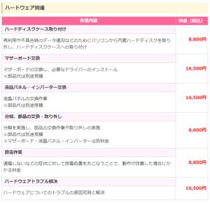 ドクター・ホームネット -ハードウェア関連 料金表-