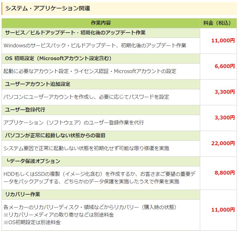 ドクター・ホームネット -システム・アプリケーション関連 料金表1-