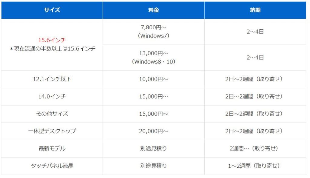 費用(パソコンお直し隊)