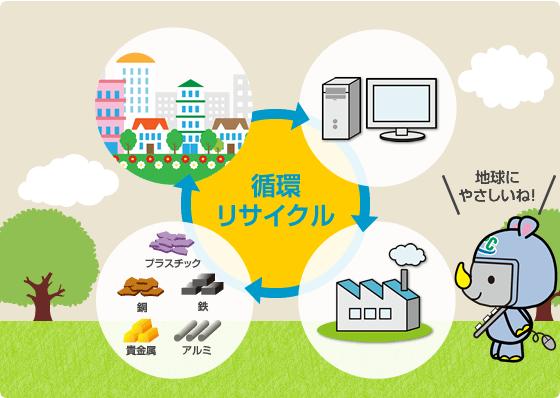 「資源有効利用促進法」に基づくリサイクル