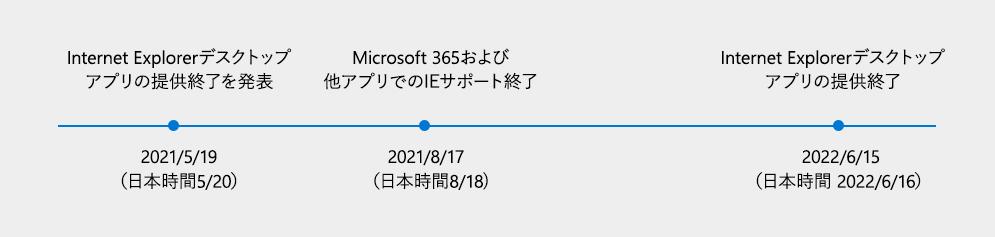 Internet Explorerサポート終了スケジュール