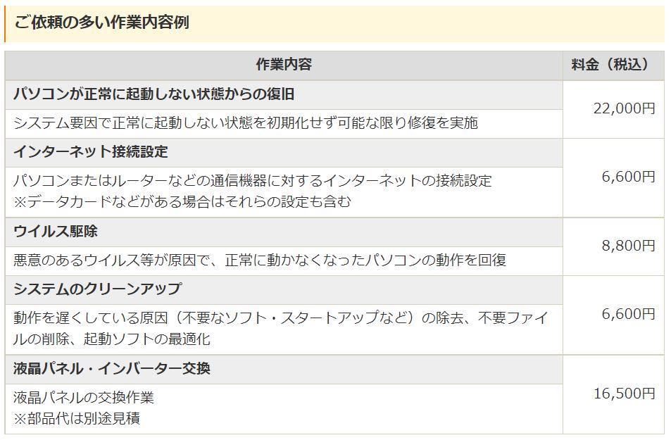 ドクター・ホームネット料金例1